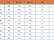 上周榕市区新房成交均价27501元/㎡ 环上涨1.1%