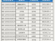 【最新获证】昆明上周发放12张预售证 新增预售面积39万㎡