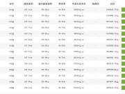 余杭三盘预售证申领出,法兰公园和江湾城摇号登记截至今日