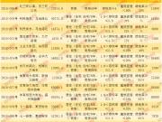 解读丨11.8保定13宗挂牌地块:涉双限双竞、解遗补证、棚改