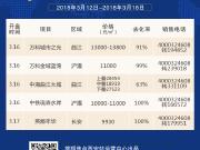 3.12~3.18共5项目开盘 房源平均去化率达96%
