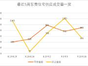 金九前半月供应不到20万平米 仅去年同期1/3