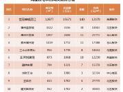 上周福州新房成交均价22625元/㎡ 环比下跌10.0%