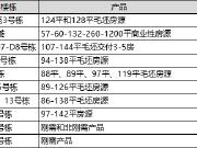 【认筹速递】11项目扎堆认筹 毛坯住宅单价低至5200元/平