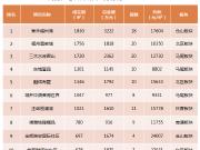 跌破2万元/㎡ !上周福州五城区新房成交均价下跌14%