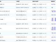 7月12-14日主城13项目获预售证 鲁能北渝星城项目推新