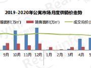 昆明2020年公寓均价9150元/㎡ 主城高性价比楼盘推荐