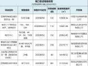 6月18-24日海口1114套房源拿证 招商雍华府住宅来了