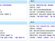 12月13日重庆主城5个项目获预售证 中交中央公园推新盘