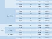 11月西宁13项目共获51张预售证 涉及万达、碧桂园等项目