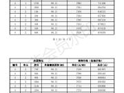 聚峰晴园4#楼 总高18层 备案均价7600元/平