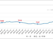 人民消费度逐年下降 房价却在涨 7月乌市均价9178元/平米