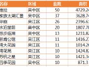 上周住宅成交环比减少近6成 双吴平分住宅排行榜TOP10