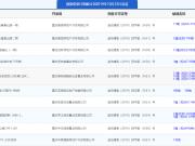 10月22日主城12项目获预售证 雅居乐富春山居推新