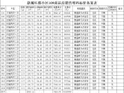 新城云昱东方备案66套住宅,均价约7327.22元/㎡