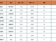 环比上涨10%!上周榕市区新房成交均价27598元/㎡