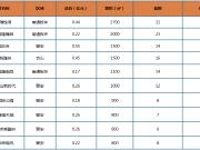 环比上涨2.5%!上周榕市区新房成交均价25413元/㎡