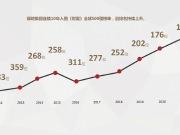绿地位列世界500强第142位 连续10年成功入围屡创新高