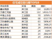 2019年首周住宅成交环减近3成 吴江项目占半壁江山