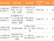 证件丨保定新增预售房源863套 东城国际、豪景铭居等获证