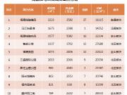 上周福州新房成交均价25231元/㎡ 成交量上涨68.5%