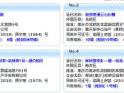 11月28日主城14项目获预售证 保利堂悦推新