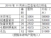 11月房山成交榜 限竞房单价仅22424元/平米