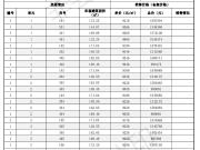 神旺臻缘苑1#电梯洋房 备案均价9208元/平米