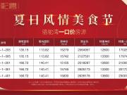 """昆明""""红五月""""收官战打响 多盘推出特惠活动最高可减41万"""