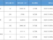 12月西宁3项目共获6张预售证 房源供应量大幅下滑!
