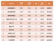 上周福州新房成交均价25178元/㎡  环比上涨9.8%