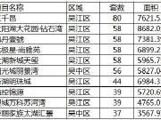 金九首周住宅成交环比上涨2% 吴江8子挺进住宅成交TOP10