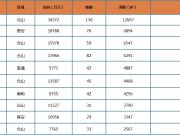 上周福州新房成交均价26392元/㎡ 环比上涨3.9%