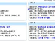 12月26日主城26项目获预售证 新江与城推新