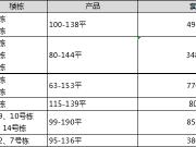 【认筹速递】久雨初晴大放送 今日长沙6项目认筹中