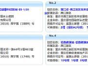 12月14日重庆主城5个项目获预售证 滨江壹号推新盘