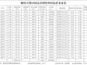 颍河东郡备案139套住宅,均价约7167.37元/㎡