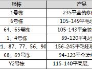 【认筹速递】今日7盘认筹 开福限价盘推52套江景大平层