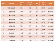 上周福州新房成交均价23259元/㎡ 环比上涨7.8%