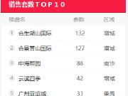 12月广州楼市首周销量排行榜TOP5盘点