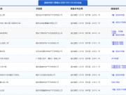 12月3日主城16项目获预售证 江山雲出推新