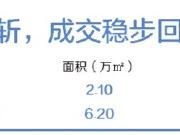 广州一手公寓成交保持稳步回升,这两个新项目你pick谁?