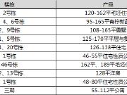 【认筹速递?#23458;?#22478;百万方体量项目终启筹 长沙今日11个项目认筹