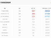 杭州主城区楼盘7月销售套数榜单!