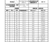 融侨悦城10#毛坯小高层 备案均价8551元/平