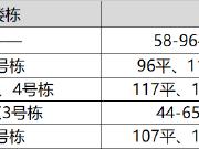 【认筹速递】5盘认筹中 高铁西城加推毛坯住宅