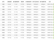 最高3万元/㎡以上!下沙大学城北纯新盘龙湖春江天越领出预售证