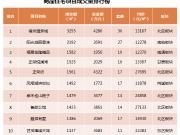 上周福州新房成交均价23738元/㎡ 呈量跌价升态势