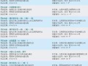 昆明新政月余后新房推盘节奏加速 上周共有7个项目获得预售证