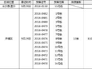 【拿证速递】长沙两项目已拿证 开福星沙新品房源近期推新